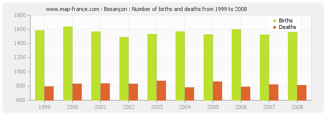 Besançon : Number of births and deaths from 1999 to 2008
