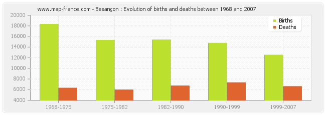Besançon : Evolution of births and deaths between 1968 and 2007