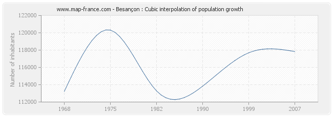Besançon : Cubic interpolation of population growth