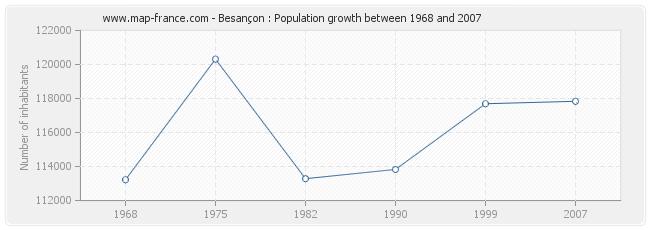 Population Besançon