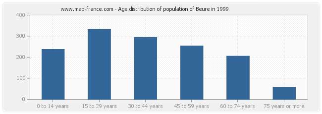 Age distribution of population of Beure in 1999