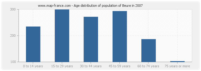 Age distribution of population of Beure in 2007