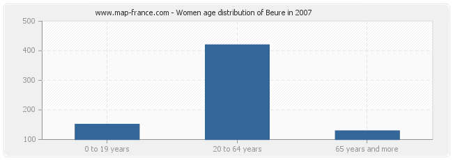 Women age distribution of Beure in 2007