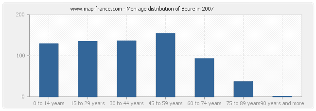 Men age distribution of Beure in 2007