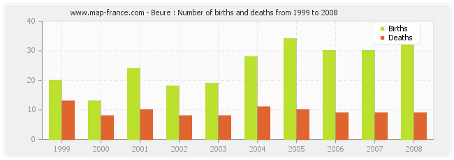 Beure : Number of births and deaths from 1999 to 2008