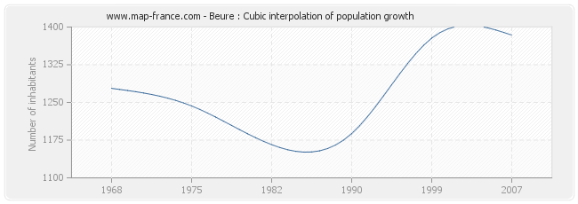 Beure : Cubic interpolation of population growth