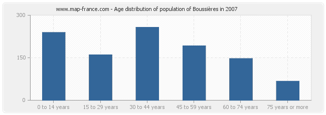 Age distribution of population of Boussières in 2007