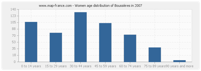 Women age distribution of Boussières in 2007