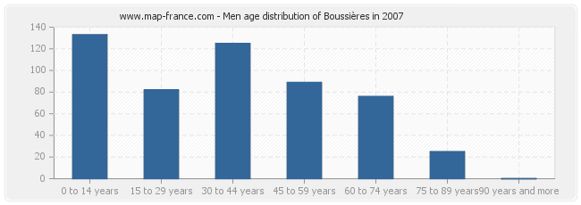 Men age distribution of Boussières in 2007