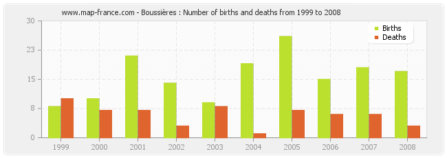 Boussières : Number of births and deaths from 1999 to 2008