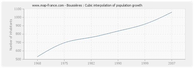 Boussières : Cubic interpolation of population growth