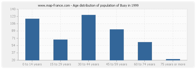 Age distribution of population of Busy in 1999