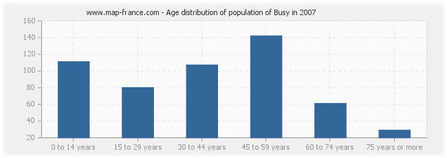Age distribution of population of Busy in 2007