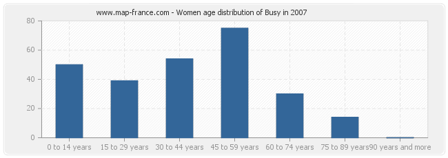Women age distribution of Busy in 2007