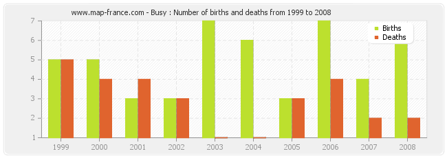 Busy : Number of births and deaths from 1999 to 2008