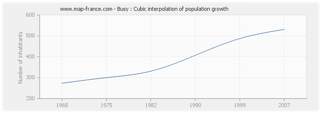 Busy : Cubic interpolation of population growth
