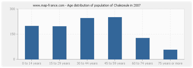 Age distribution of population of Chalezeule in 2007