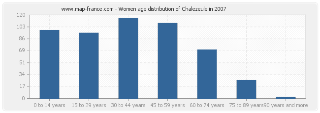 Women age distribution of Chalezeule in 2007
