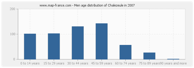 Men age distribution of Chalezeule in 2007
