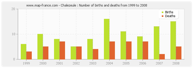Chalezeule : Number of births and deaths from 1999 to 2008