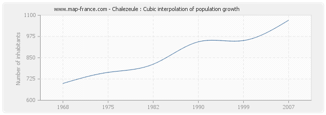 Chalezeule : Cubic interpolation of population growth