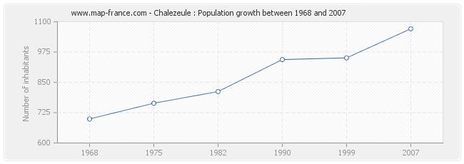 Population Chalezeule