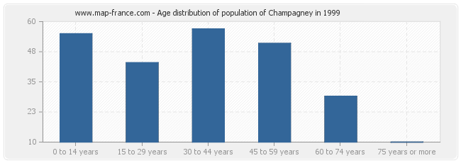 Age distribution of population of Champagney in 1999