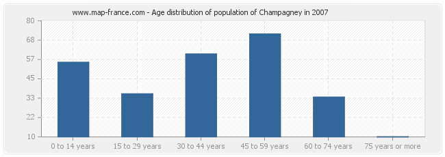 Age distribution of population of Champagney in 2007