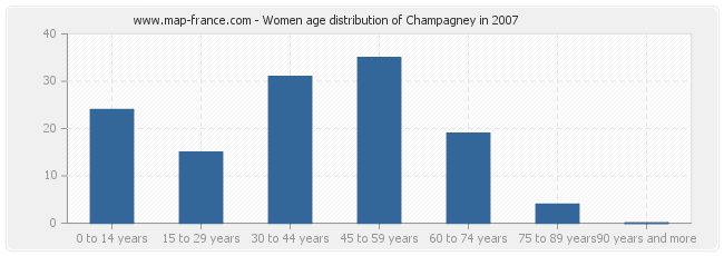 Women age distribution of Champagney in 2007