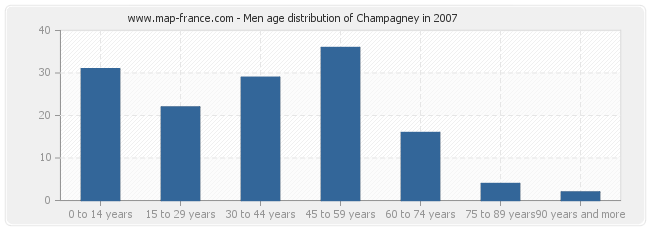 Men age distribution of Champagney in 2007