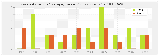 Champagney : Number of births and deaths from 1999 to 2008