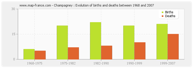 Champagney : Evolution of births and deaths between 1968 and 2007