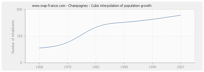 Champagney : Cubic interpolation of population growth