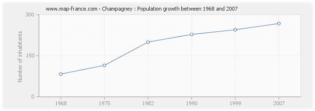 Population Champagney
