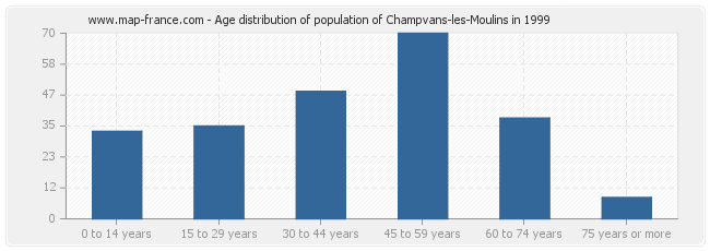 Age distribution of population of Champvans-les-Moulins in 1999