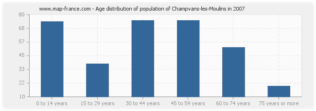 Age distribution of population of Champvans-les-Moulins in 2007