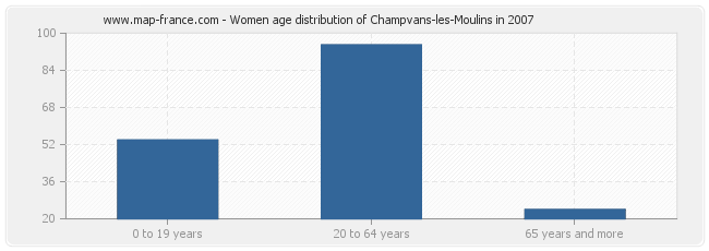 Women age distribution of Champvans-les-Moulins in 2007