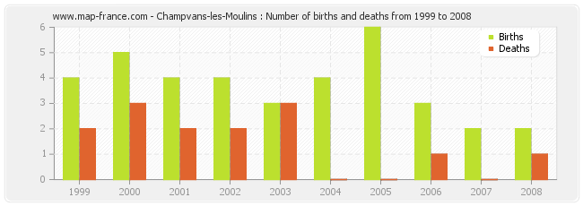 Champvans-les-Moulins : Number of births and deaths from 1999 to 2008