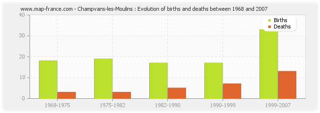 Champvans-les-Moulins : Evolution of births and deaths between 1968 and 2007