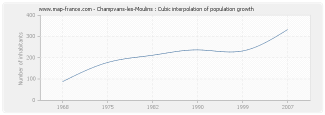 Champvans-les-Moulins : Cubic interpolation of population growth