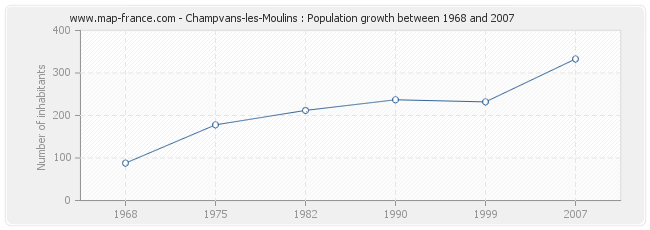 Population Champvans-les-Moulins