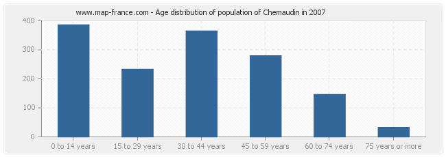 Age distribution of population of Chemaudin in 2007