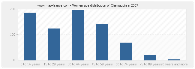 Women age distribution of Chemaudin in 2007