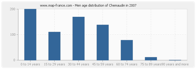 Men age distribution of Chemaudin in 2007