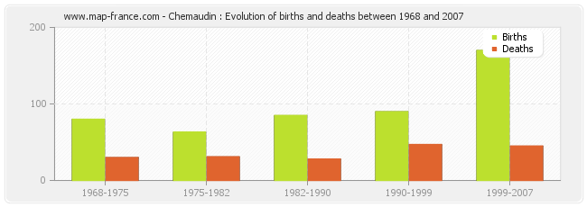 Chemaudin : Evolution of births and deaths between 1968 and 2007