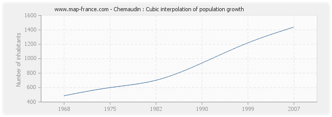 Chemaudin : Cubic interpolation of population growth