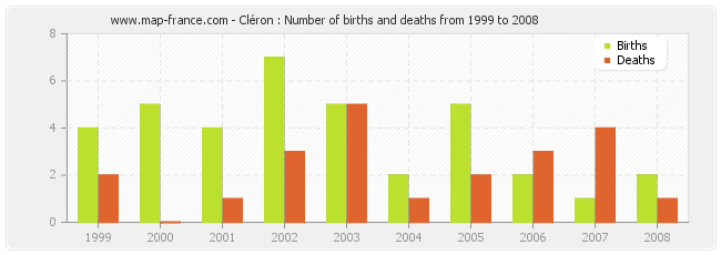 Cléron : Number of births and deaths from 1999 to 2008