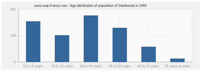 Age distribution of population of Dambenois in 1999