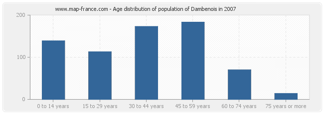 Age distribution of population of Dambenois in 2007