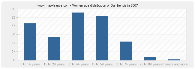 Women age distribution of Dambenois in 2007
